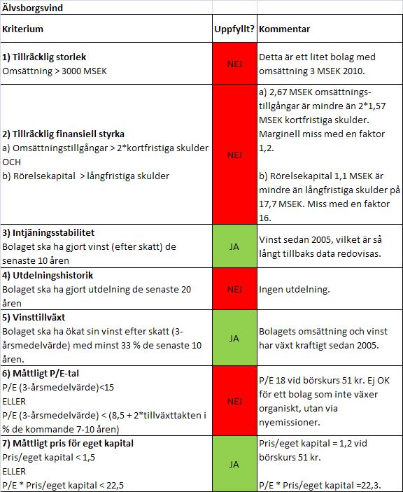 Graham-analys av Älvsborgsvind 2011-12-07