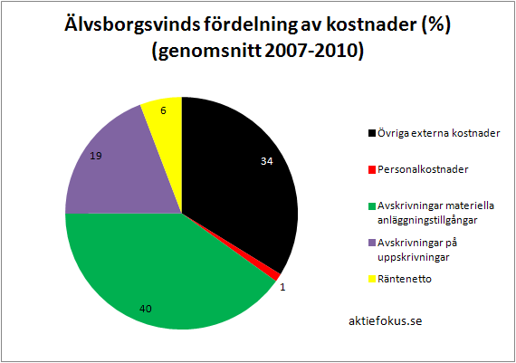 Älvsborgsvinds kostnader i genomsnitt 2007-2010