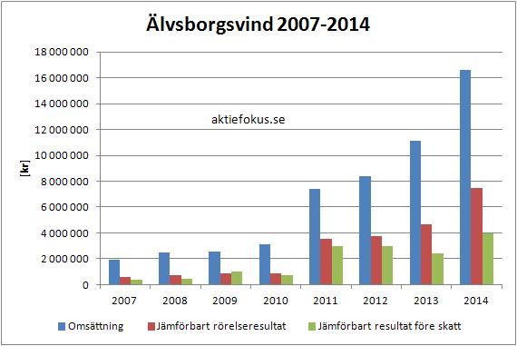 Figur 5. Älvsborgsvind: omsättning, rörelseresultat och resultat före skatt 2007-2014.