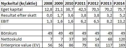 Tabell 1. Diverse data för Älvsborgsvind 2008-2014.
