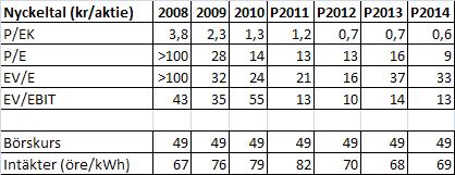 Tabell 2. Nyckeltal för Älvsborgsvind 2008-2014.