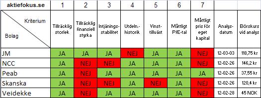 Graham-jämförelse mellan JM, NCC, Peab, Skanska och Veidekke.