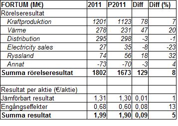 Fortums årsbokslut 2011: prognos jämfört med utfall