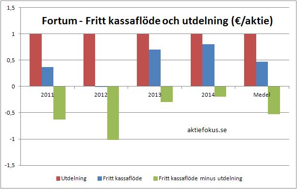 Fortum: fritt kassaflöde och utdelning efter årsbokslutet 2011