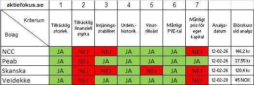 Graham-jämförelse mellan NCC, Peab, Skanska och Veidekke 2012-02-28.