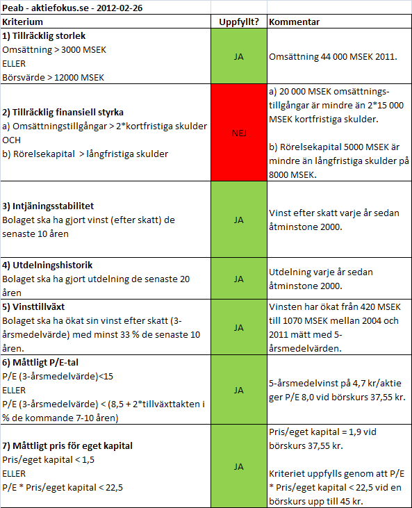 Graham-analys av Peab 2012-02-26.