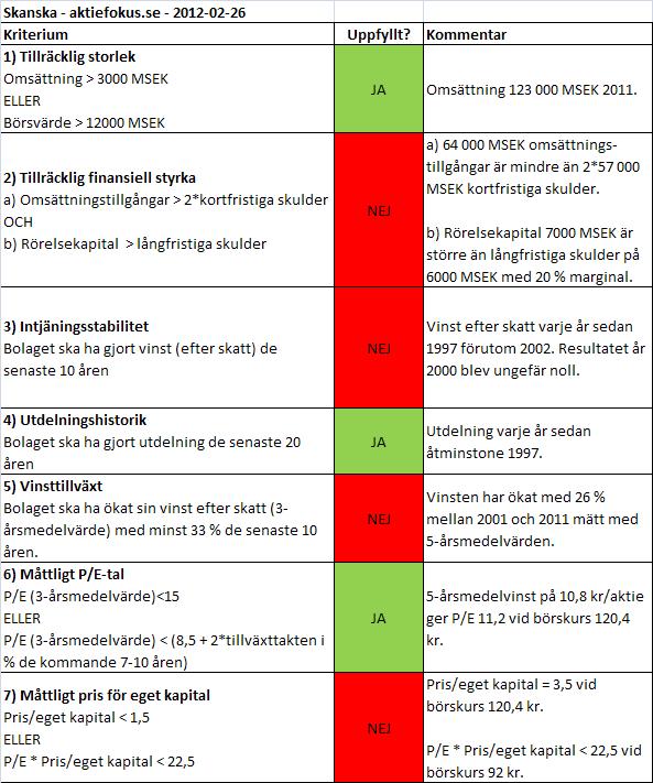 Graham-analys av Skanska 2012-02-26.