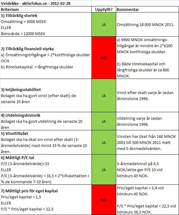 Veidekke: Graham-analys 2012-02-28.