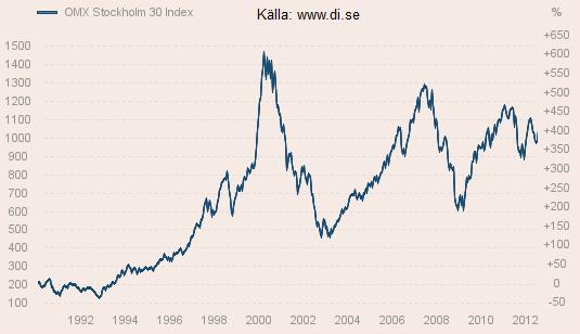 stockholmsbörsen historik