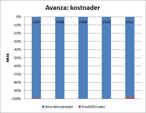 aza_kostnader