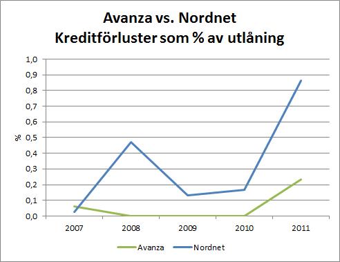 aza_nn_kreditforluster