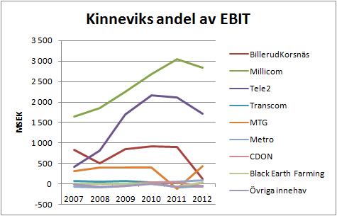 kinnevik_ebit