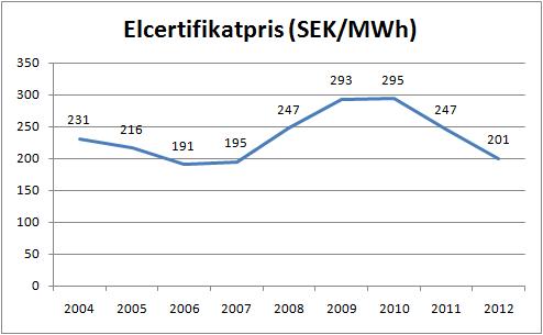 elcertifikatpris_2004_2012