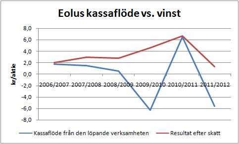 eolus_cfo_vs_vinst