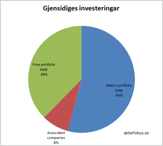 gjensidige_investeringar