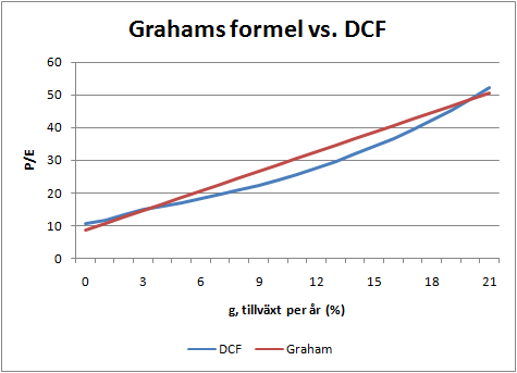 grahams_formel_vs_dcf