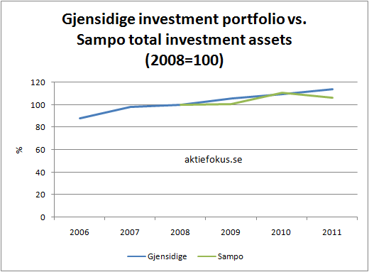 investment_portfolio_vs_total_investments