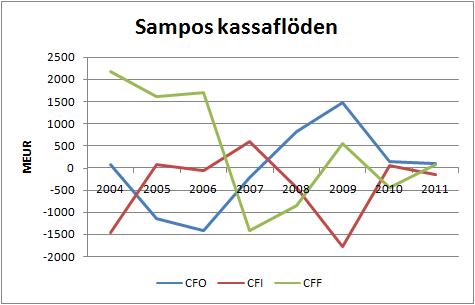 sampos_kassaflode