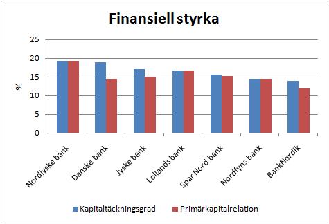 danska_banker_finansiell_styrka