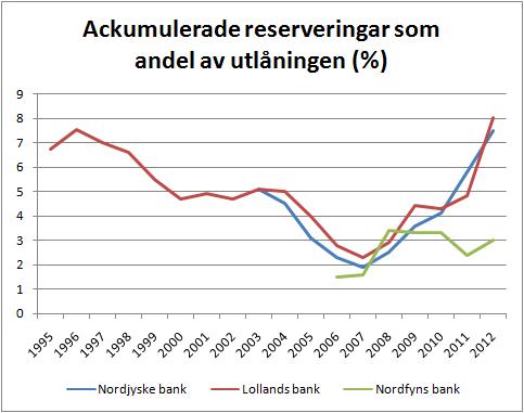 3banker_ackumulerade_reserveringar