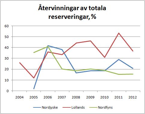 3banker_atervinningar_andel