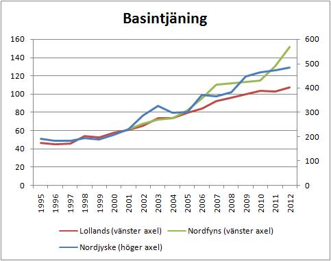 3banker_basintjaning