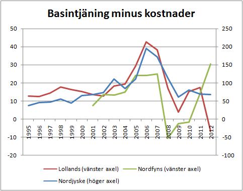 3banker_basintjaning_minus_kostnader