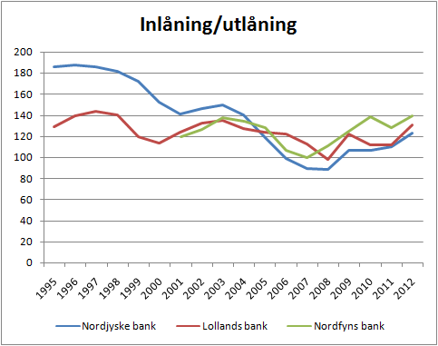 3banker_inlaning_utlaning