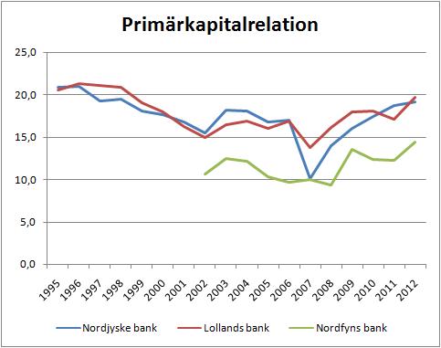 3banker_primarkapitalrelation