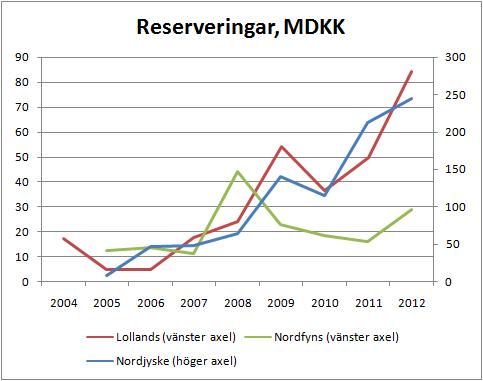 3banker_reserveringar