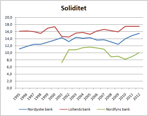 3banker_soliditet