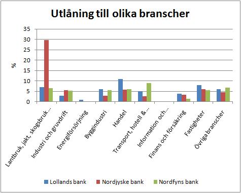 3banker_utlaning_branscher