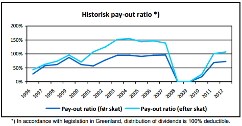 gronlandsbanken_payout_ratio