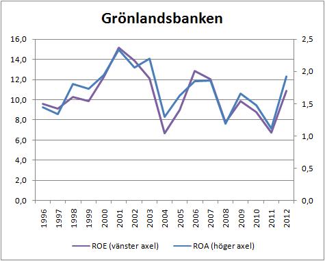 gronlandsbanken_roe_roa