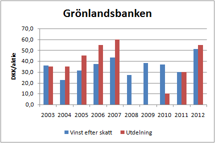 gronlandsbanken_vpa