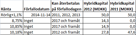 nordfyns_hybridkapital