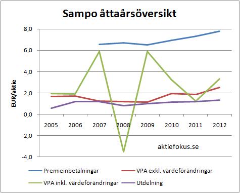 sampo_attaarsoversikt