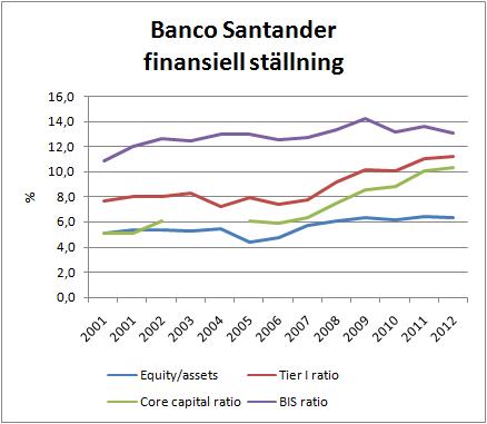 banco_santander_finansiell_styrka