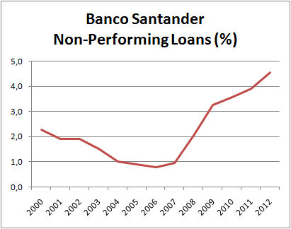 Santander scrip dividend best option
