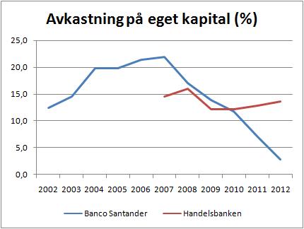 banco_santander_roe