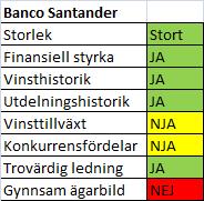 banco_santander_sammanfattning