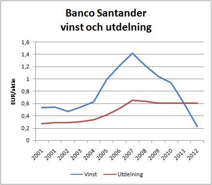 banco_santander_vinst_utdelning