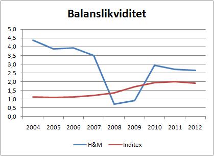 hm_inditex_balanslikviditet