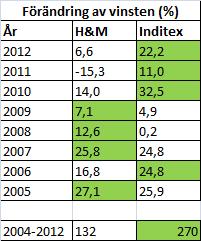 hm_inditex_forandring_av_vinsten