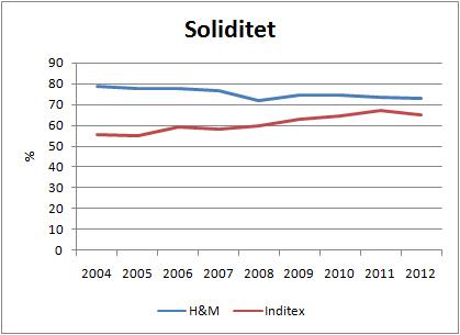 hm_inditex_soliditet