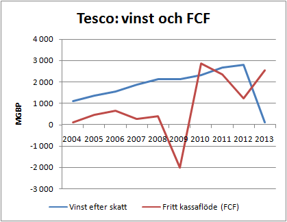 tesco_vinst_och_fcf