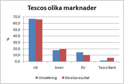 tescos_olika_marknader