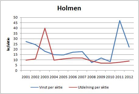 holmen_vpa_utd