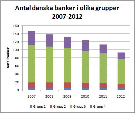 danska_banker_grupper