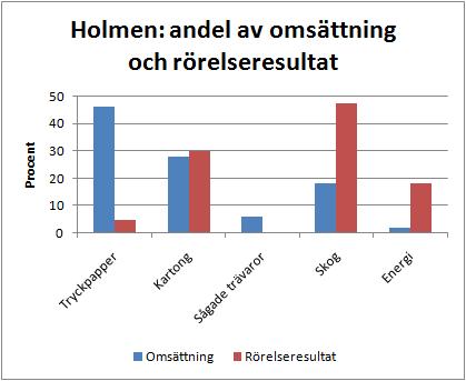 holmen_fordelning_oms_ebit